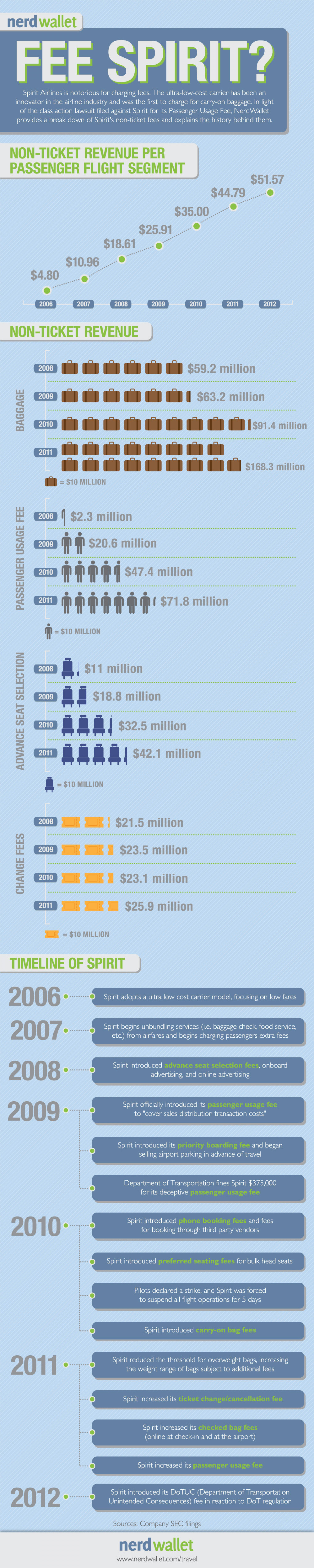 NerdWallet Study: Spirit Airlines Collected $142 million in Passenger Usage Fees Infographic