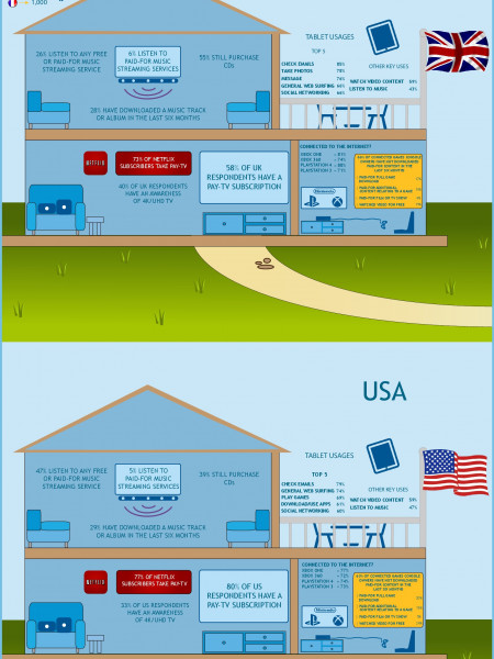 Living with Digital: Wave 8 Infographic
