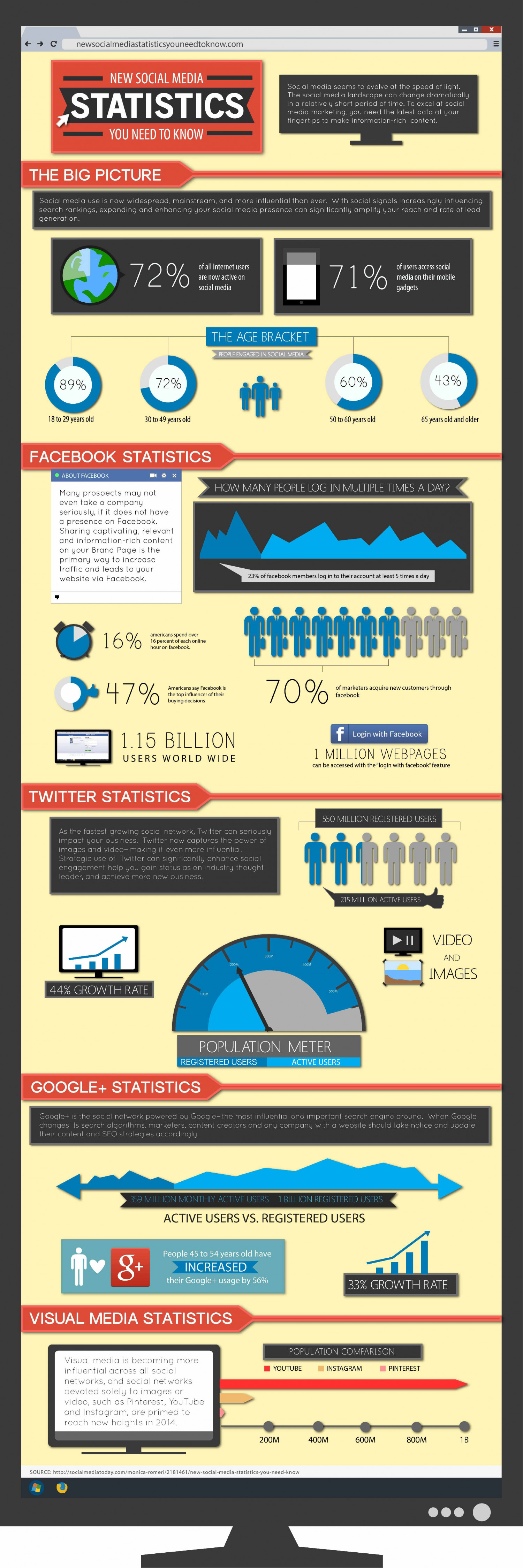 New Social Media Statistics You Need to Know Infographic
