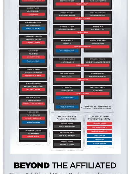North American Hockey League Affiliations and Alignments Infographic