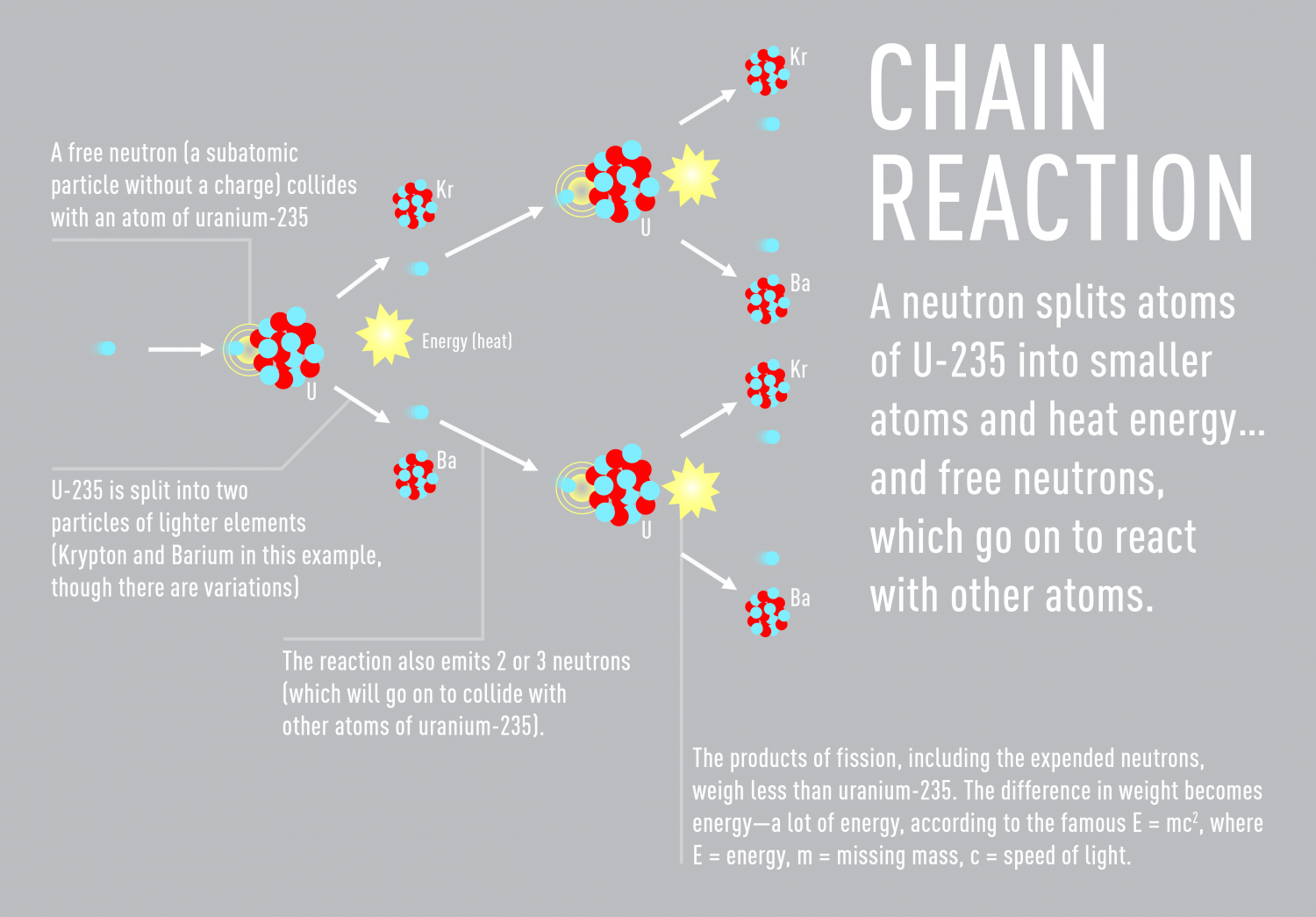 Nuclear chain reaction visual nuclear chain reaction infographic pooptronica Choice Image