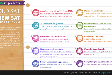Old SAT vs. New SAT: Top 10 Changes Infographic