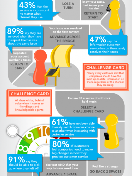 Omni-Channel Challenge Infographic