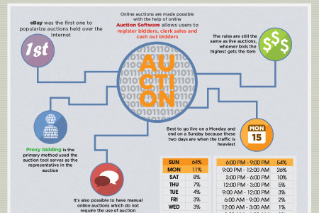 Online Auctions: Modern Day Auctioning Infographic