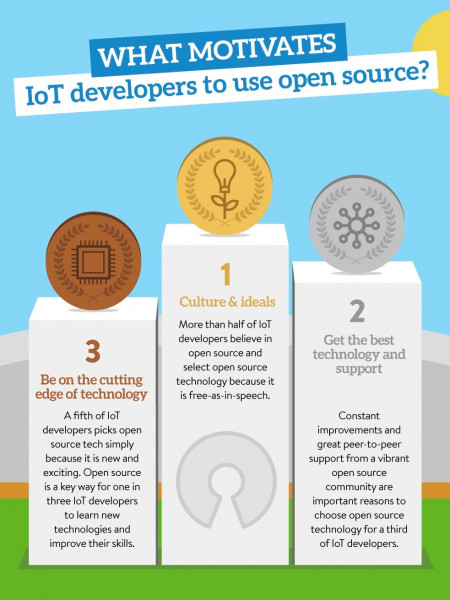 Open source in IoT Infographic