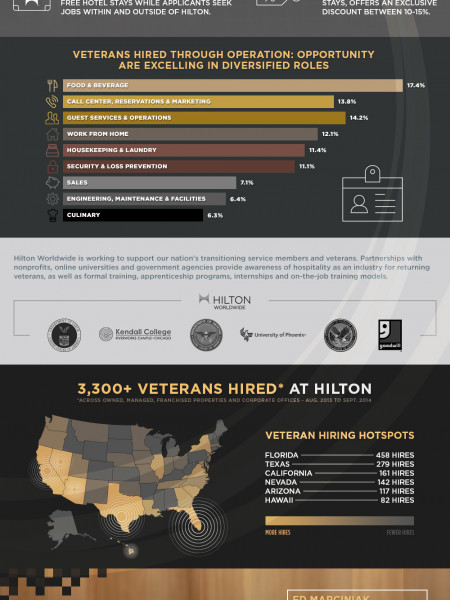 Operation: Opportunity - Hilton Worldwide's Commitment To Veterans Infographic