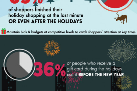Optimizing Your Digital Advertising for Holiday Shoppers Infographic