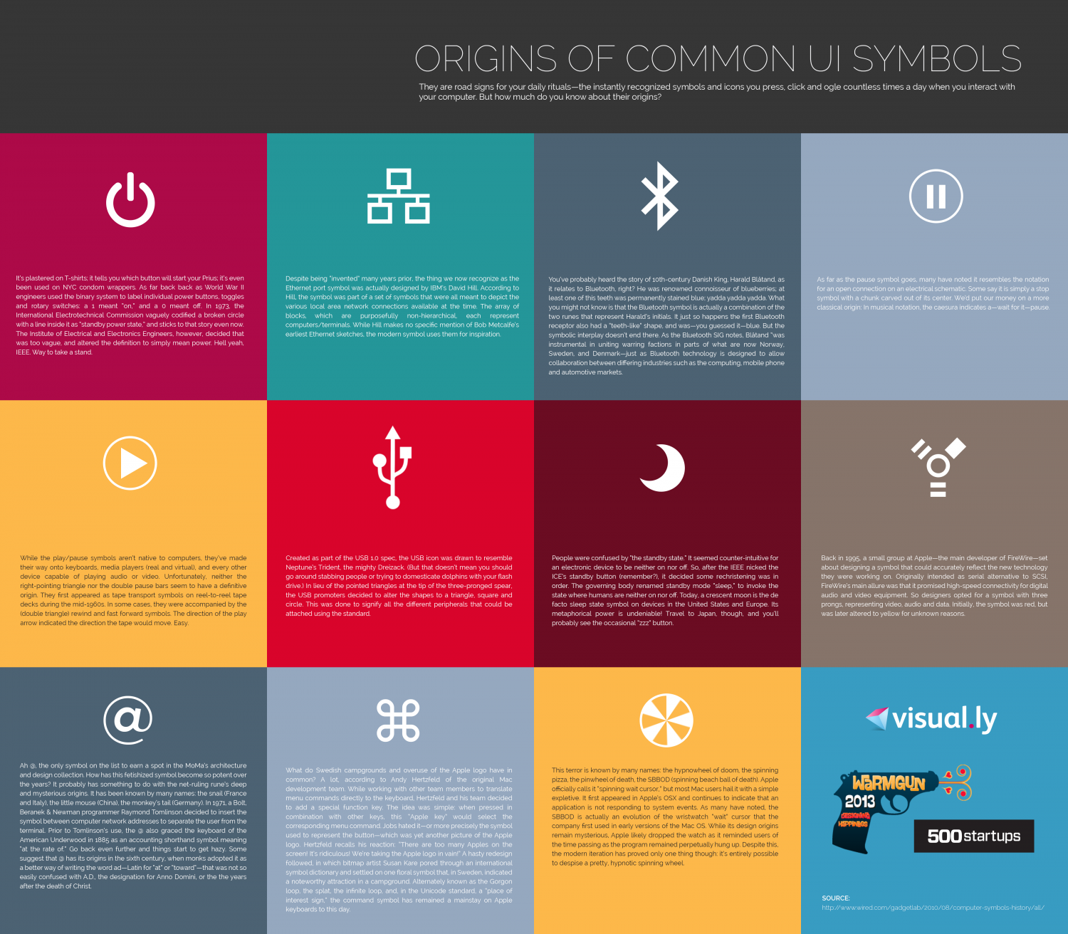 Origins Of Common Ui Symbols Visual