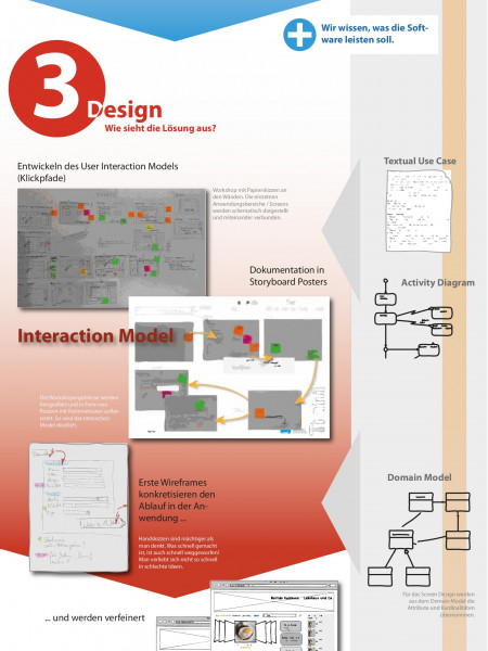 Over-all UX Workflow Infographic