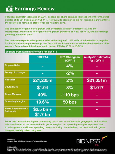 P&G (PNG) Earnings Review Infographic