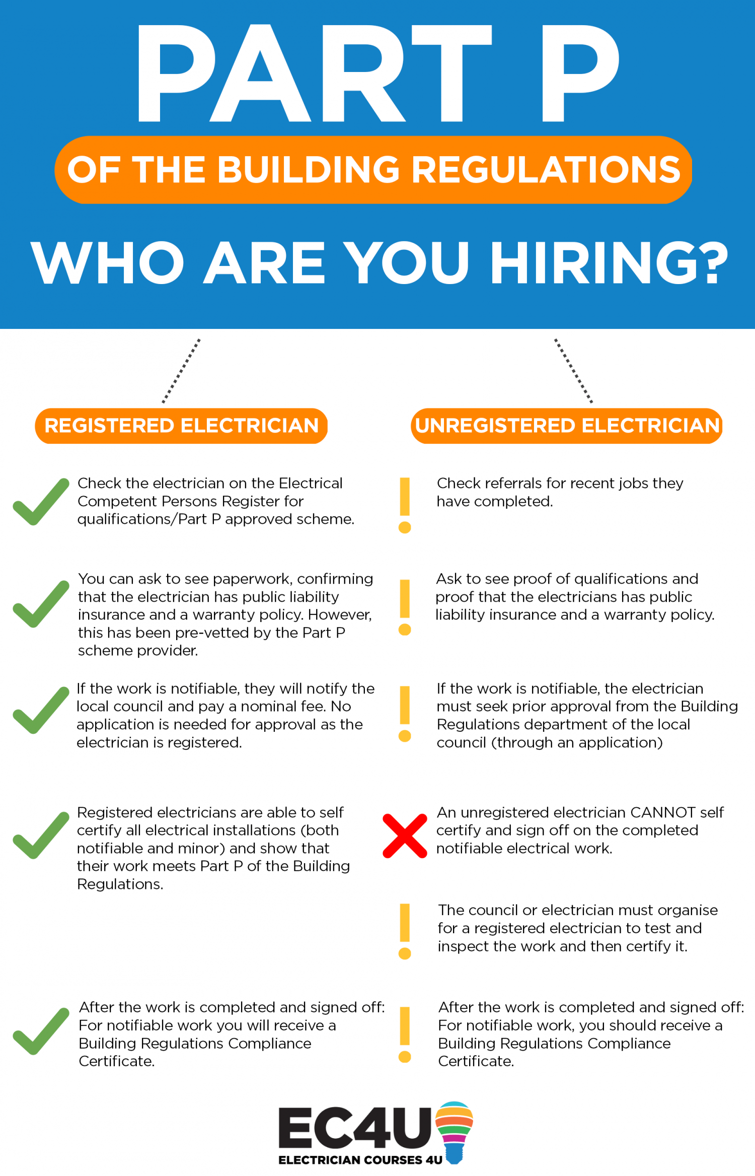 Part P Certificate >> Part P Of The Building Regulations Explained Who Are You Hiring