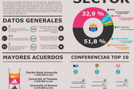 Patrocinio Deporte Universitario en USA Infographic
