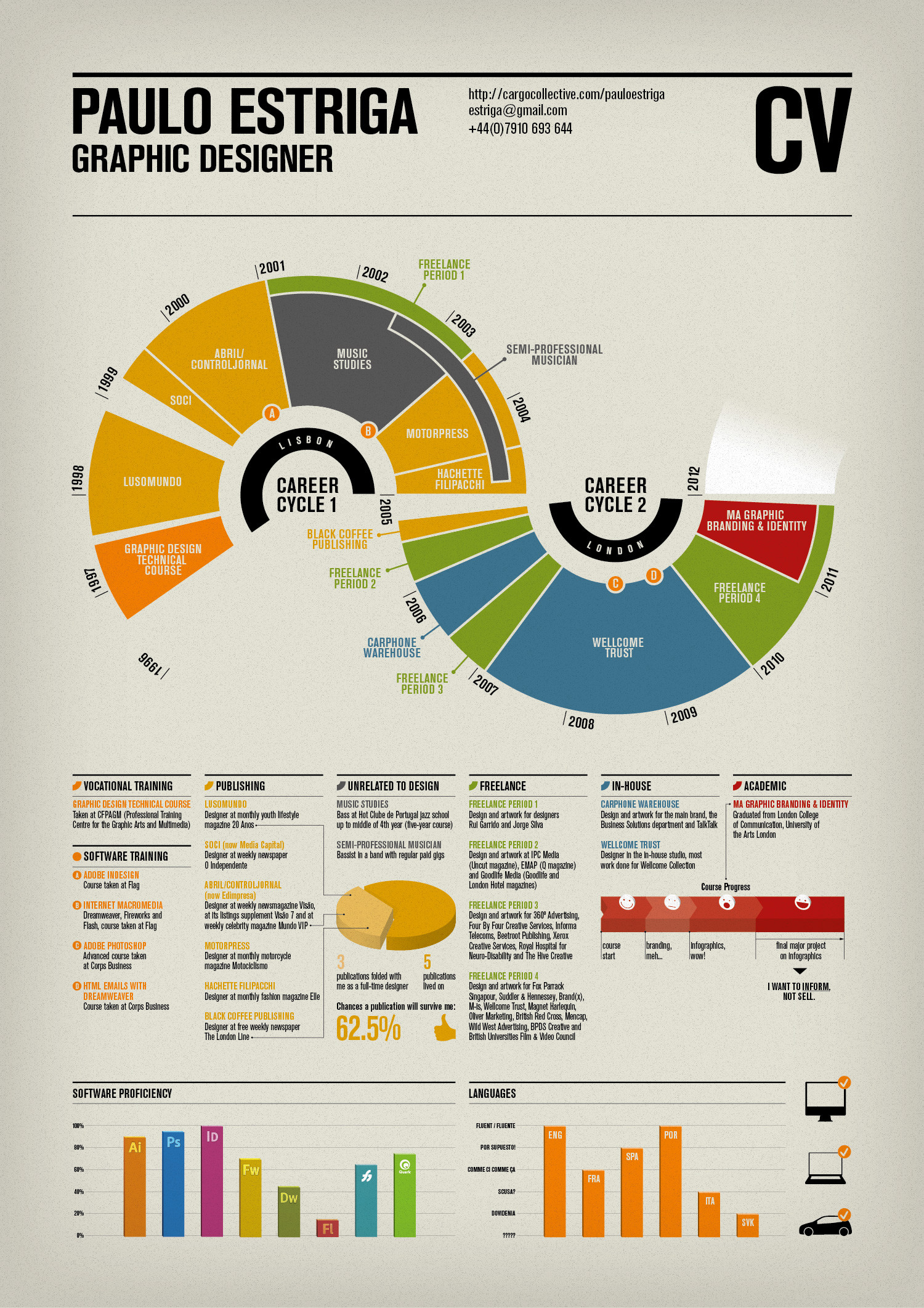 curriculum vitae visualization infographics visual ly