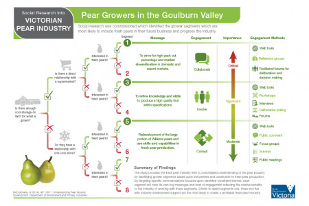 Pear Growers in the Goulburn Valley Infographic