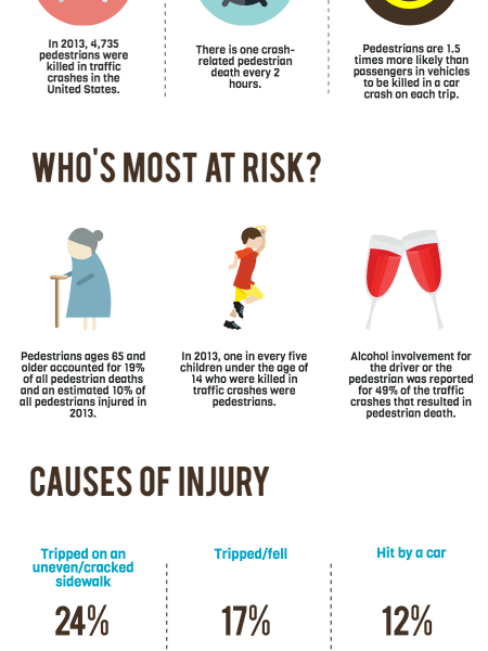 Pedestrian Accident & Death Statistics Infographic