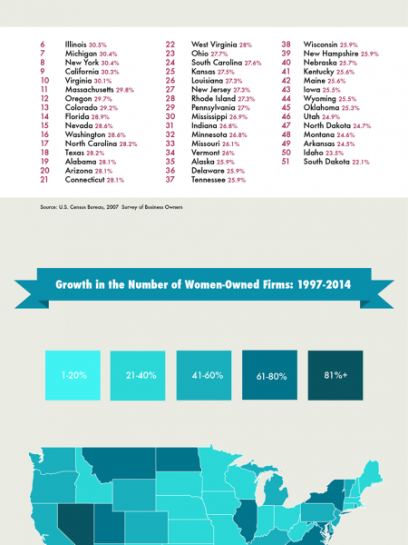 Percentage of Firms Owned by Women in the US Infographic