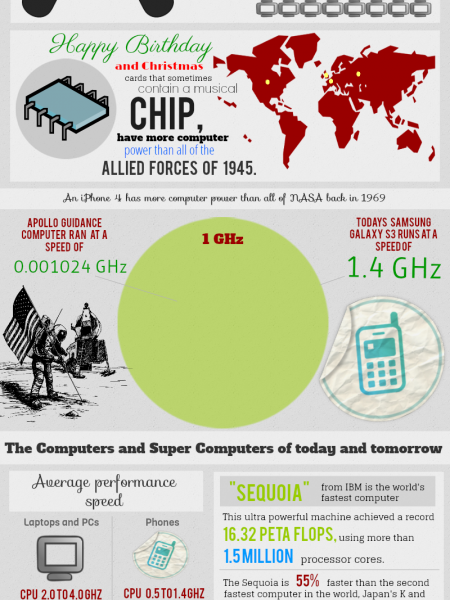 Performance History of Computer Systems Infographic