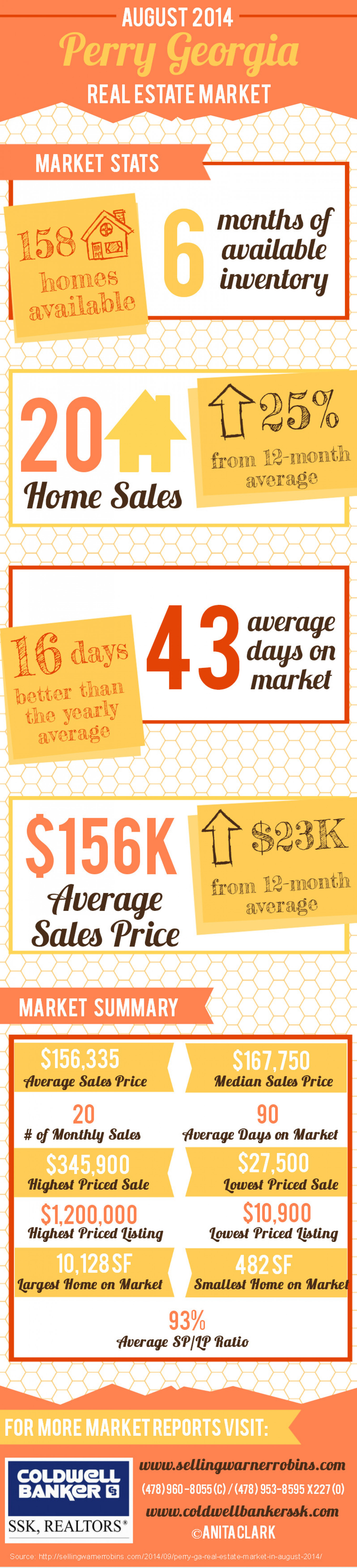 Perry GA Real Estate Market in August 2014 Infographic