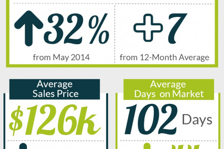 Perry GA Real Estate Market in June 2014 Infographic