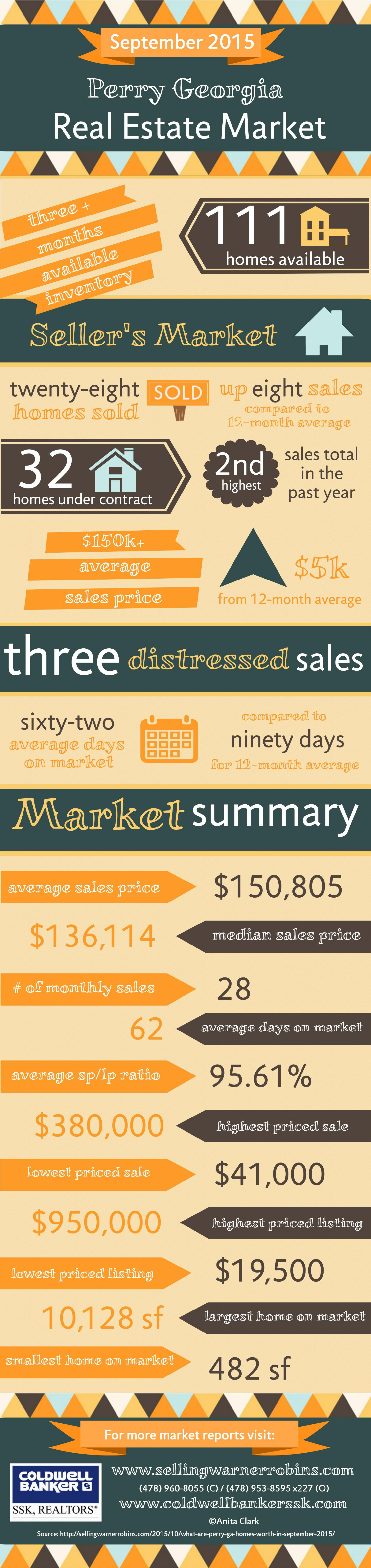 Perry GA Real Estate Market in September 2015 Infographic