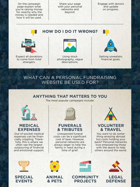 Personal Fundraising Websites  Infographic