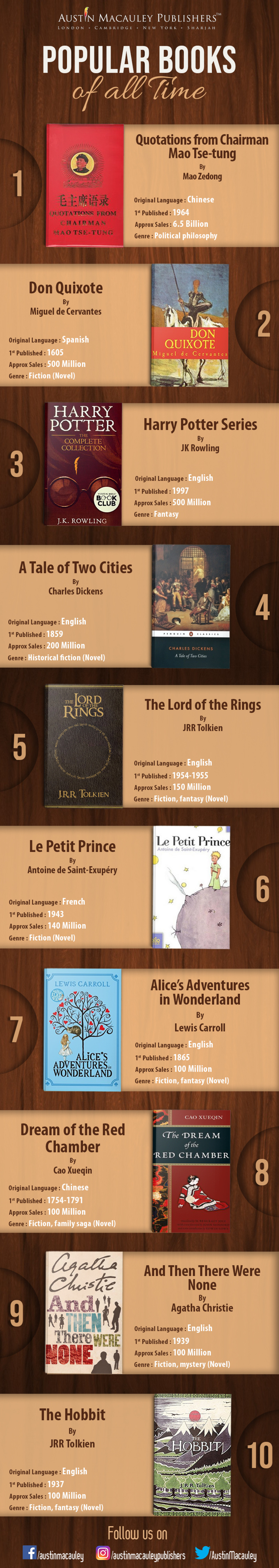 Popular Books Of All Time Infographic