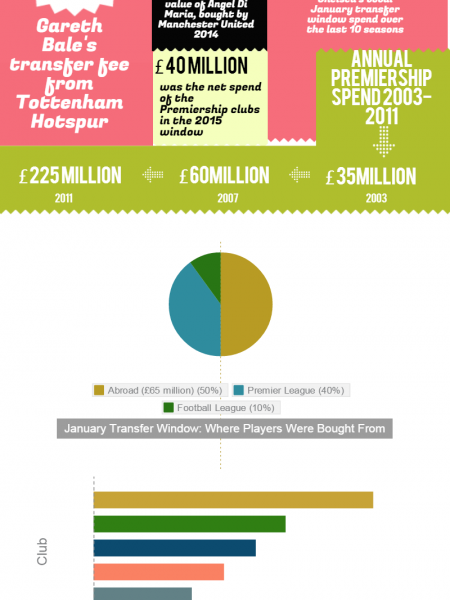 Premiership Transfer Market in Numbers Infographic