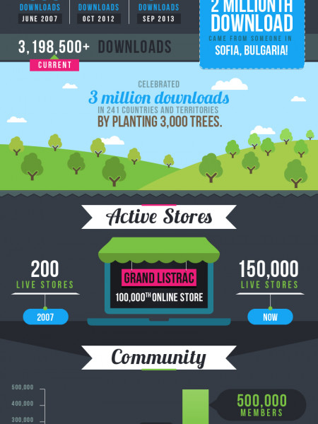 Prestashop Success Story Infographic