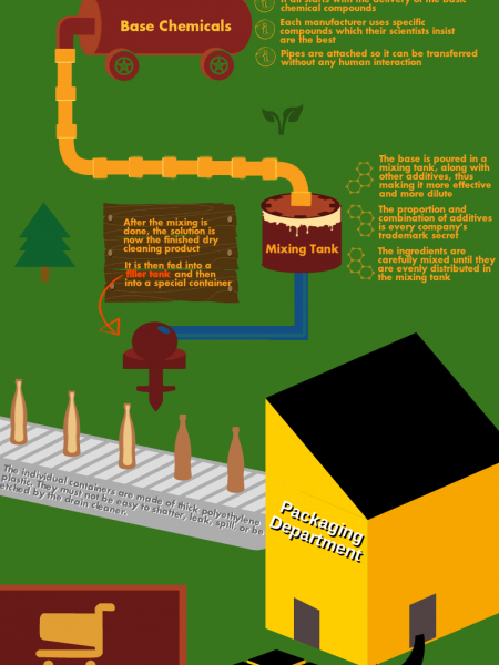 Production Cycle of Drain Cleaners Infographic