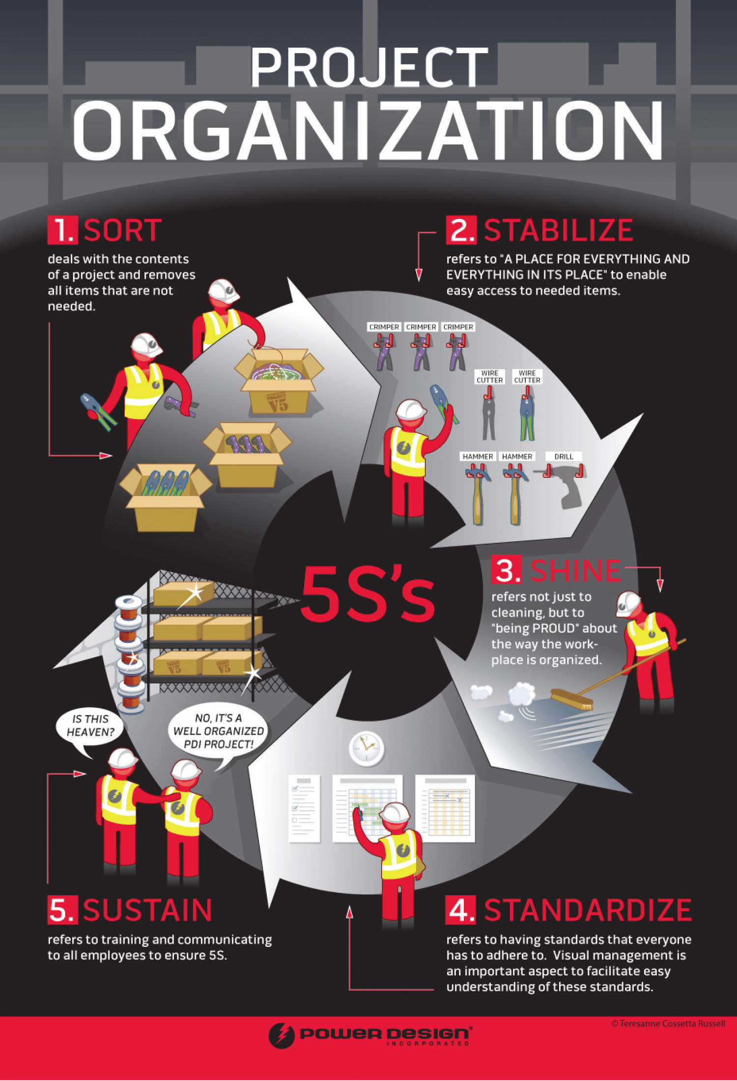 Project Organization Infographic