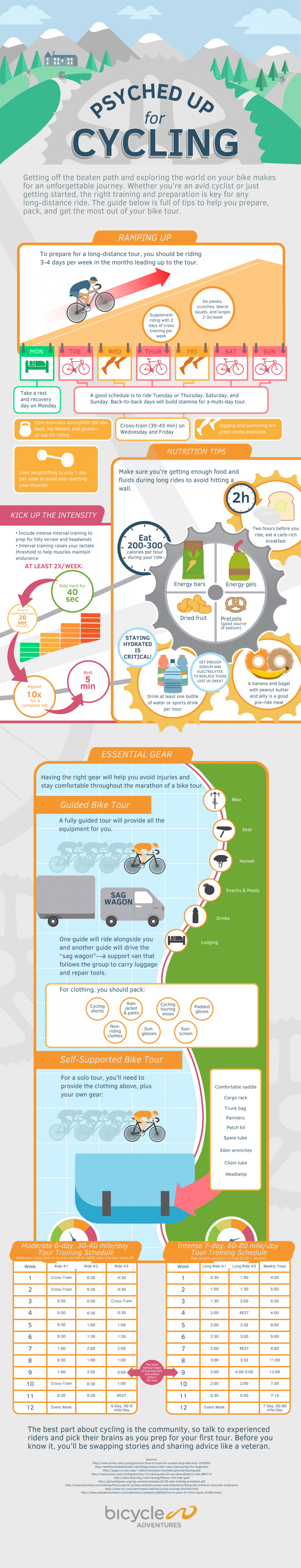 Psyched Up for Cycling: Preparing for a Bike Tour Infographic