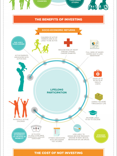Quality physical education policy Infographic