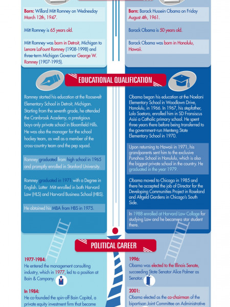 Race for the White House Infographic
