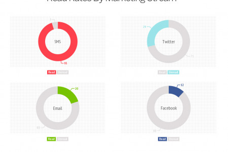 Read Rates By Marketing Stream Infographic