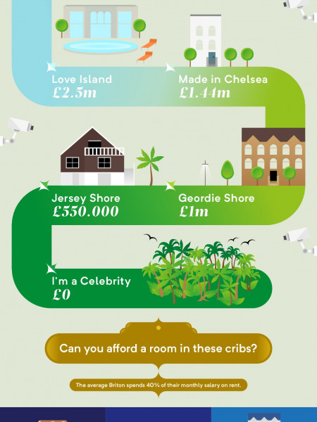Reality TV Cribs Infographic