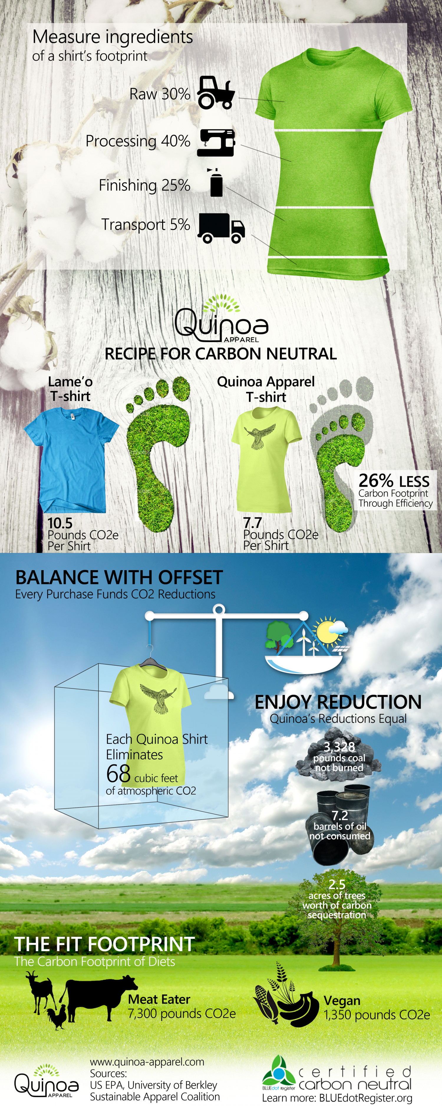 Recipe for Carbon Neutral Shirts- Quinoa Apparel Infographic