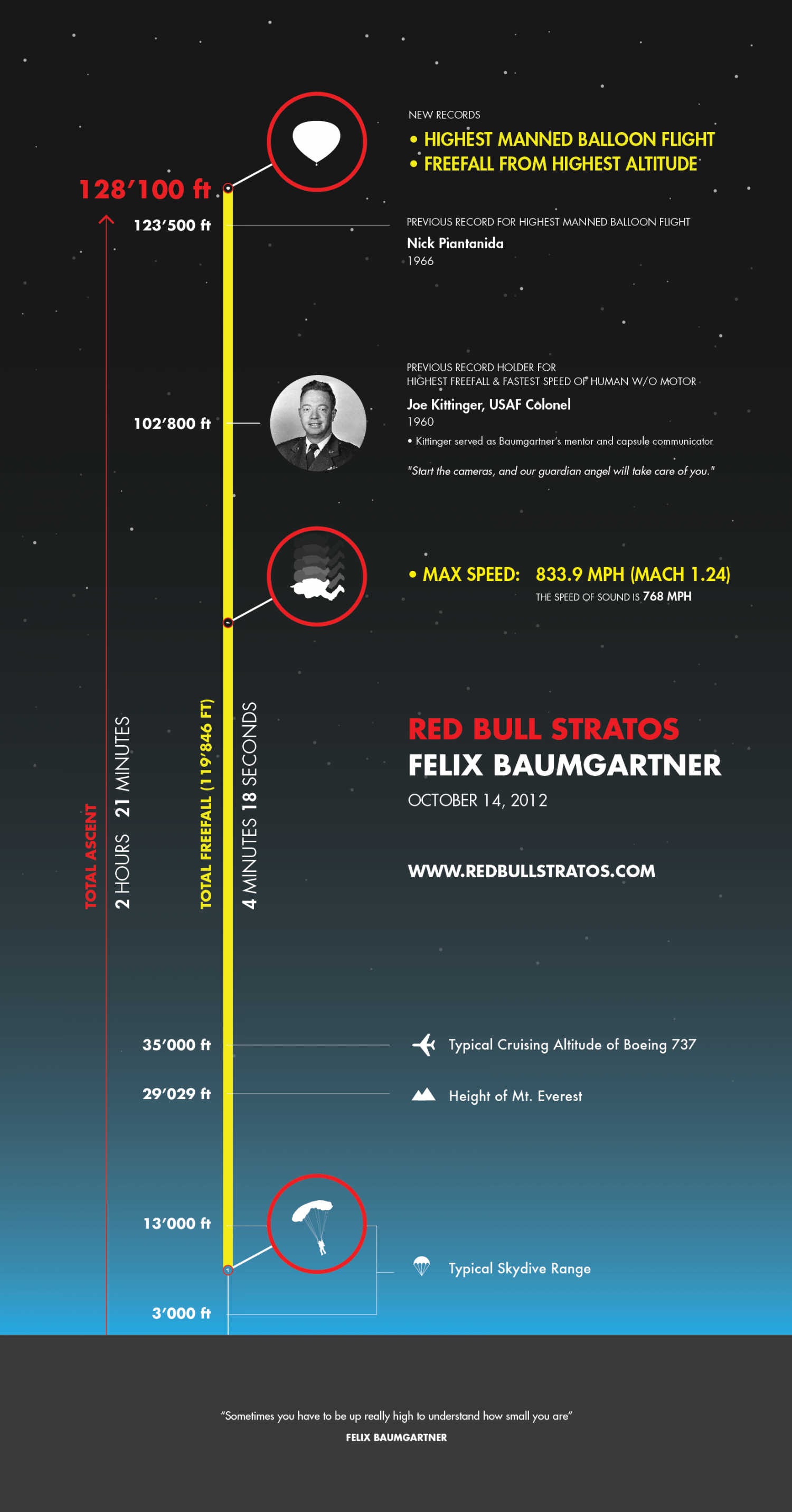 Red Bull Stratos / Felix Baumgartner Infographic