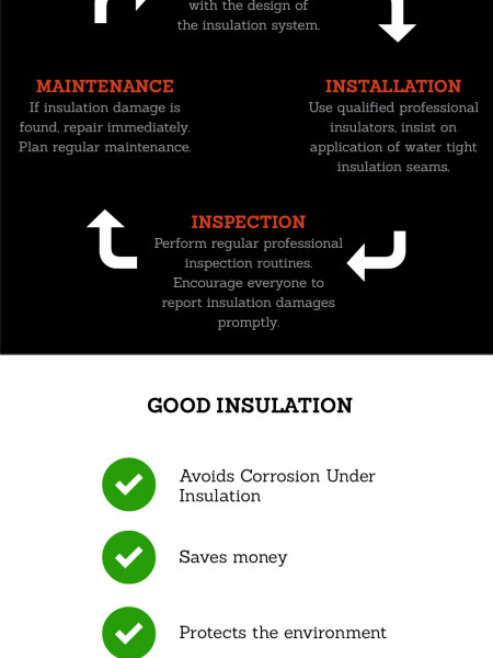 Reducing the Risk of Corrosion Under Insulation (CUI) Infographic