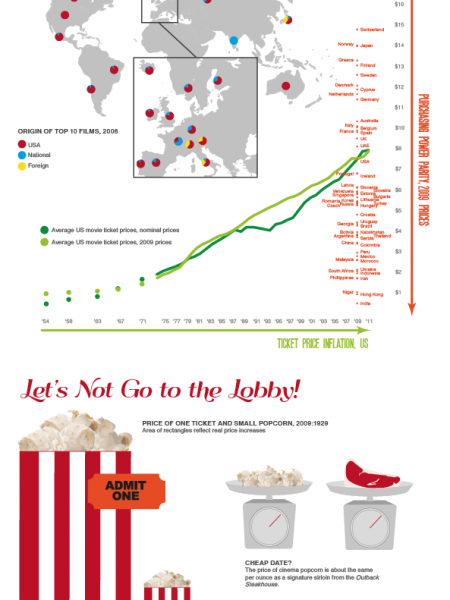 Reel Rip Off Infographic