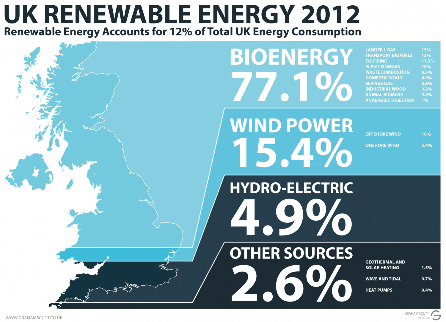 Renewable Energy Sources UK 2012 Infographic
