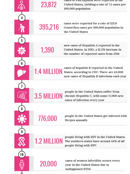 Reported STDs in the United States Infographic