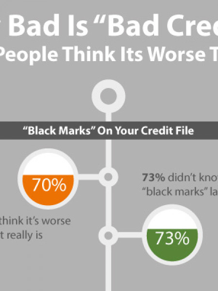 "Research Shows 70% Of People Think ""Bad Credit"" is More Severe Than It Is Infographic"