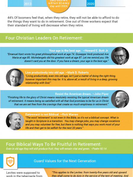 Retirement, Reconsidered: A Christian Perspective Infographic