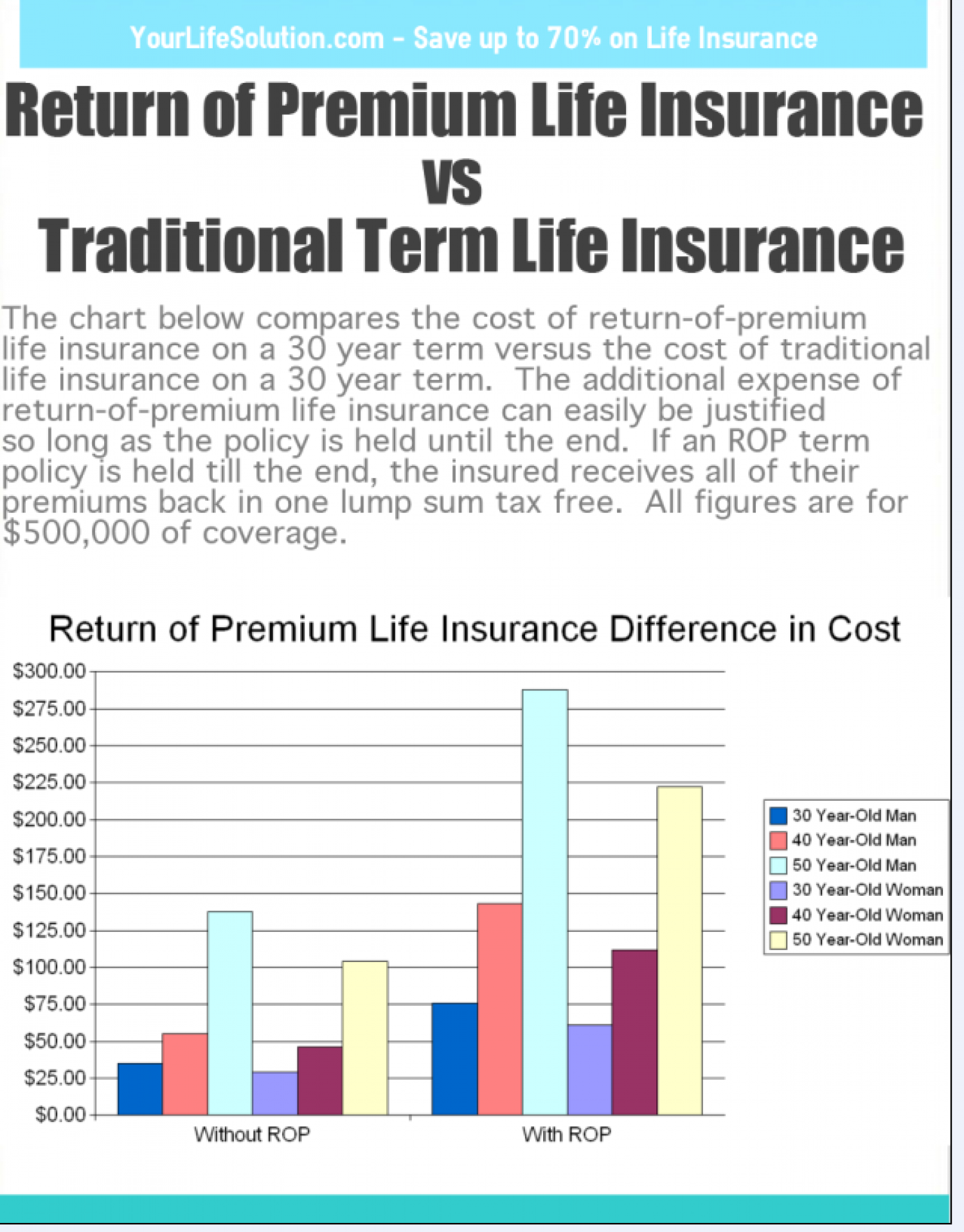 Return of Premium Life Insurance Compared to Traditional Term Life Insurance Infographic