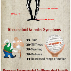 Rheumatoid Arthritis: Treatment, Symptoms and Diet | Visual.ly