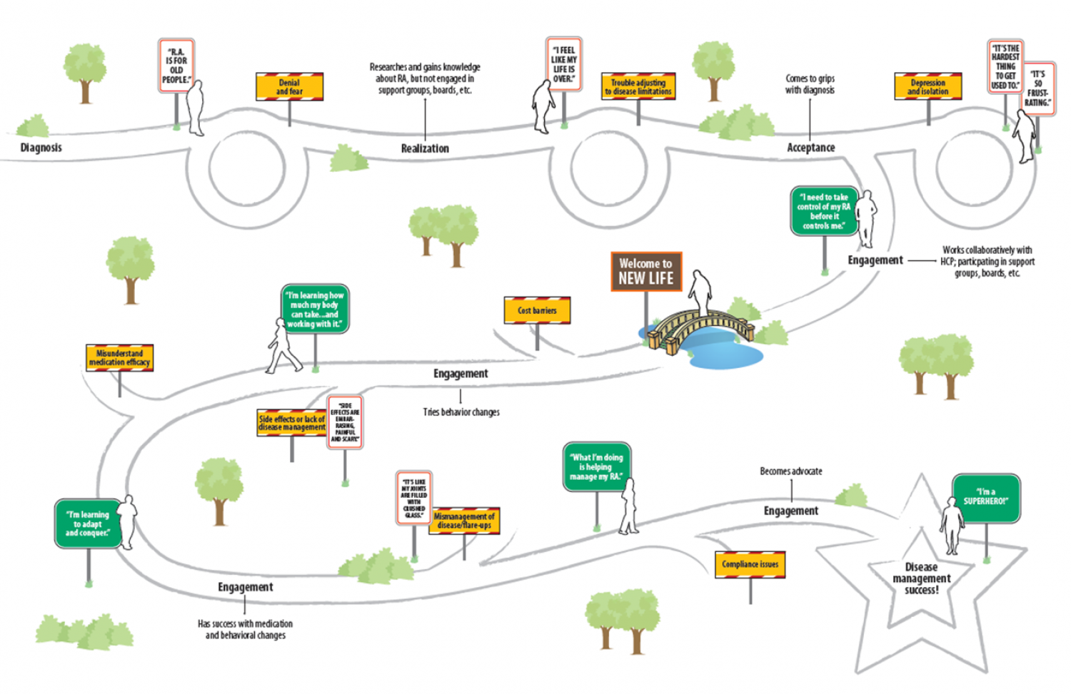 Rheumatoid Arthritis Patient Journey Map Visual Ly