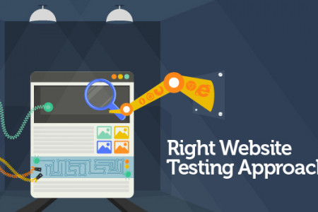 Right Website Testing Approach-Tips And Techniques Infographic
