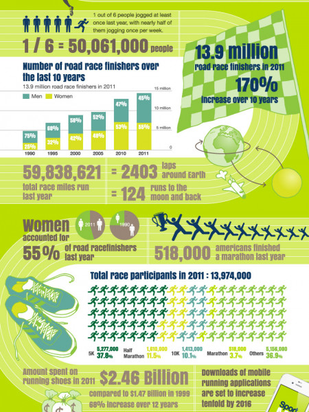 Running By The Numbers Infographic