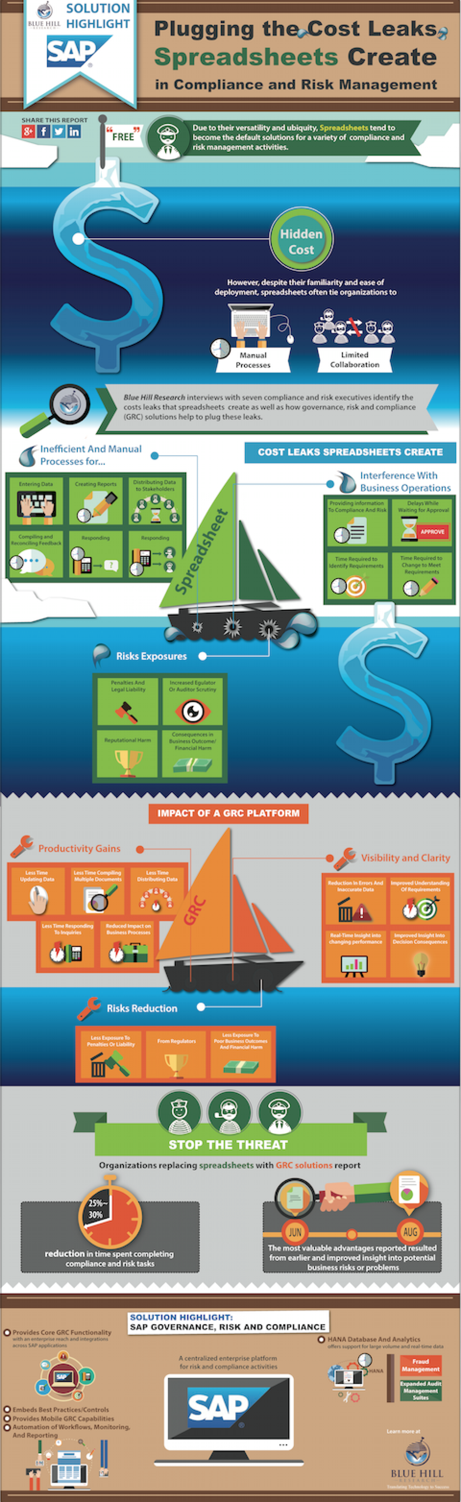 SAP GRC's Role in Removing Spreadsheet Costs in Compliance and Risk Management Infographic