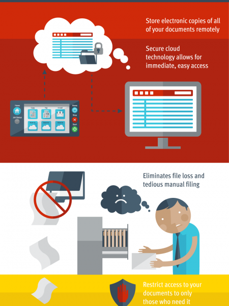 SOLVING DOCUMENT DILEMMAS WITH INTELLICLOUD Infographic